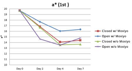 USU Chart Moxiyo Study